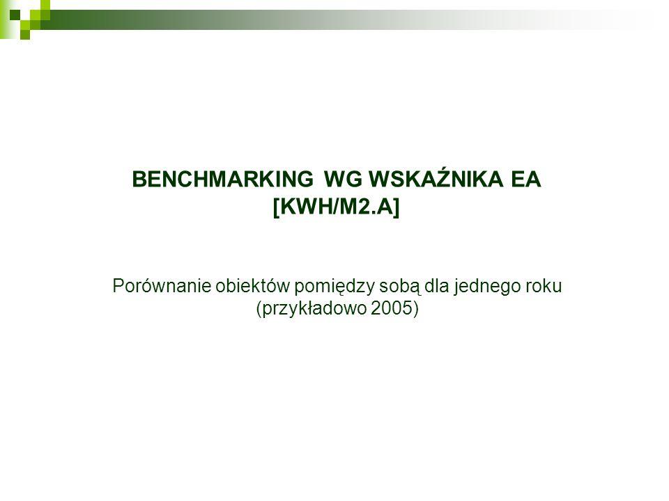 Benchmarking wg wskaźnika EA [kWh/m2.a]